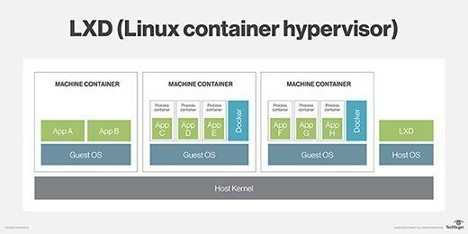 LXD and docker containers work together
